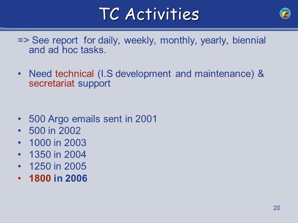 21 2006 TC Missions AST#7 Hyderabad Argo France meeting, Brest IOC/ABE-LOS #6 meeting, Malaga IOC Executive Council, Paris Visit of WMO, Geneva Visit Webb Research, Woods Hole DBCP meeting, San Diego Visit Scripps, Dan Diego ADMT #7, Tianjin Argo Workshop, Ghana Visit Ifremer / IRD / Meteo France, Brest EURO Argo, NAARC #2 meetings, Brest
