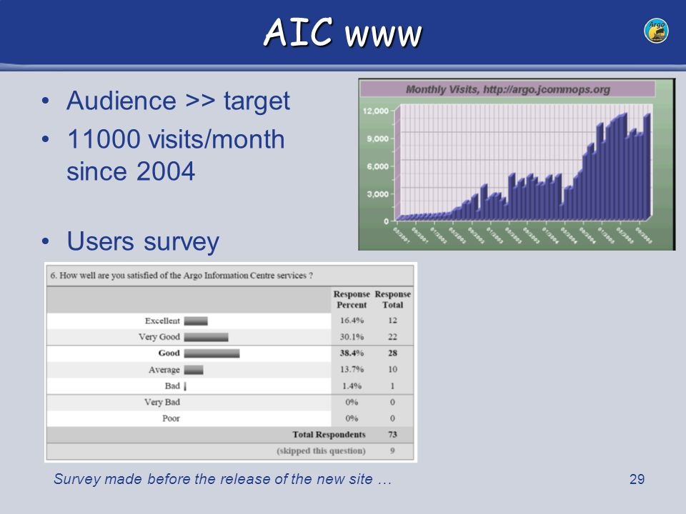 30 AIC www: Suggestions improve website speed and stability (ongoing) provide hard copies of content to developing countries (ongoing on Argo CDROM) add a real-time density coverage layer to the interactive map (being finalized) Add a web form to ask for WMO Ids (being discussed with WMO) Access to download publications (legal issues) More FAQs on trivial questions Better bibliography More visibility to oxygen pilot project Forum to answer and discuss questions/doubts about Argo data use ( => argo@jcommops.org) AIC & APO/AST websites => integration .