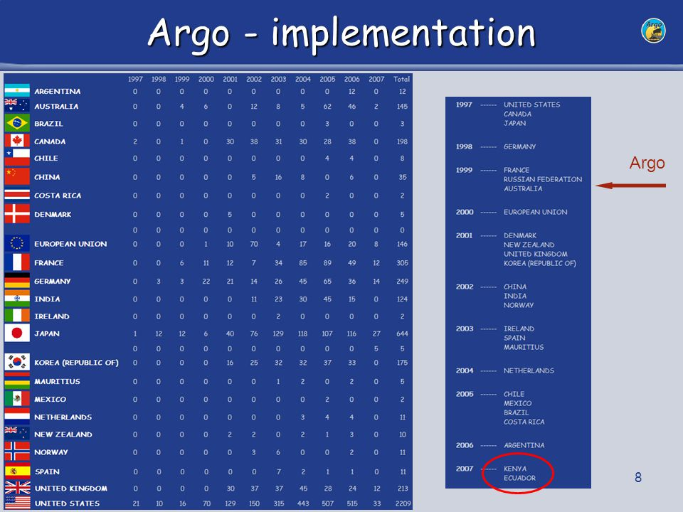 9 Argo Planning Argo is entering a new phase: sustain the array Rational planning of deployment is necessary to: –Maintain an optimal coverage –Make an optimal use of ship time Deployment opportunities: –Extend regional support –Cooperate with other panels (e.g.