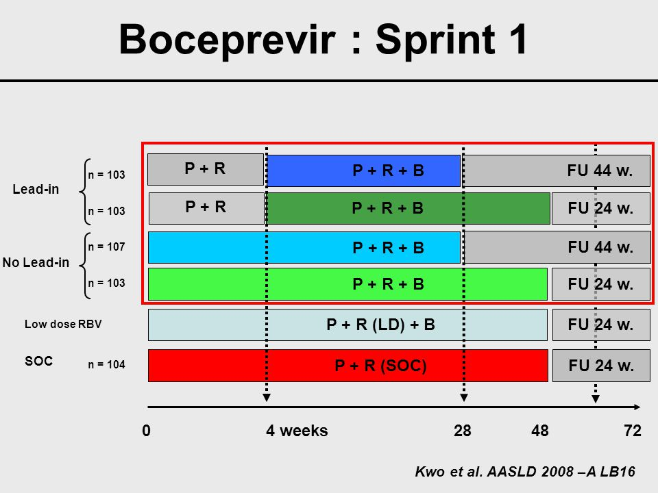 Boceprevir : Sprint 1 Virological Response 12 to 24 weeks after end of treatment (ITT) 100 80 60 40 20 0 % patients with HCV RNA undetectable 38 55 56 66 74 n = 104n = 107n = 103 P/R 48 w (n = 104) P/R/B 28 w (n = 107) P/R/ 4 w → P/R/B 24 w (n = 103) P/R/B 48 w (n = 103) P/R 4 w → P/R/B 44 w (n = 103) Kwo et al.