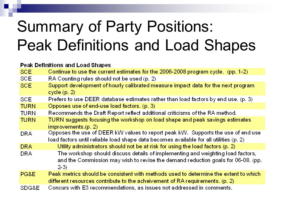 Peak Definition across applications Discuss as a group Peak MW ApplicationGranularity neededPotential Peak Definitions Resource AdequacySingle coincident hour each month Long term planningSingle annual peak?