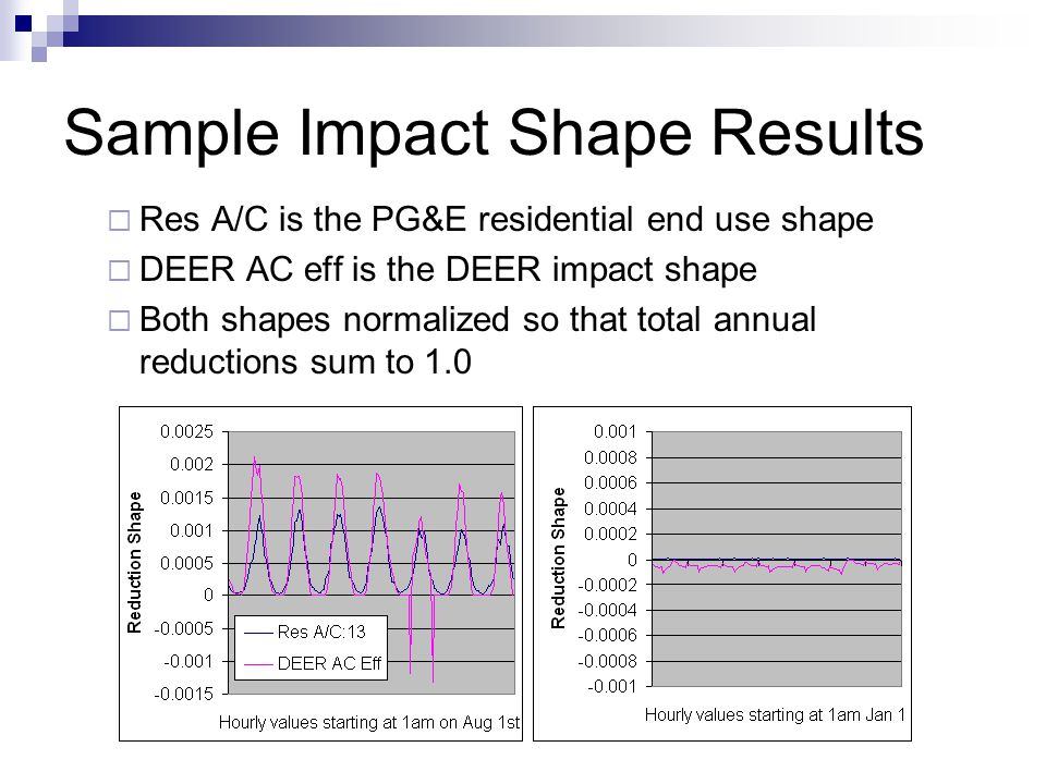 Sample Commercial Impact Shape Office Cool is the PG&E end use shape (CZ 13) DEER Chiller Eff is the corresponding impact shape Note that the DEER reduction is 0 in the second chart