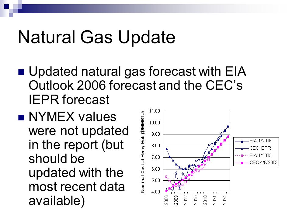 Gas Price Change New forecasts are about 6-9% higher than the existing prices.