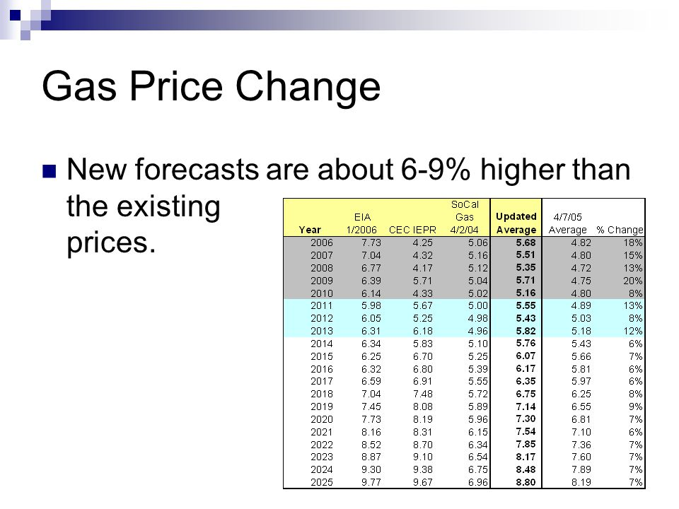 Generation Avoided Cost Change Updated gas price increases electric generation avoided costs by 4-5% The electric avoided cost increase is dampened by O&M and capital costs that do not change.