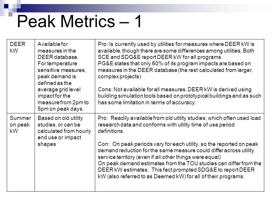 Peak Metrics – 2 Load Factor based kW (CEC kW) Annual energy reductions multiplied by a fixed conversion factor.