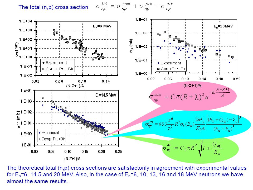 CONCLUSION 1.Using the statistical model, exciton model and PWBA are deduced formulae for the fast neutron induced (n,p) reaction cross sections.