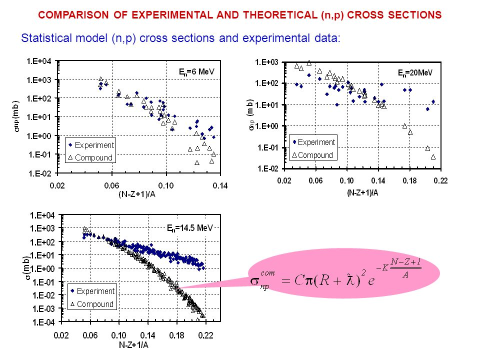 Exciton model (n,p) cross sections and experimental data:
