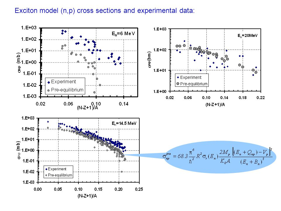 PWBA (n,p) cross sections and experimental data: