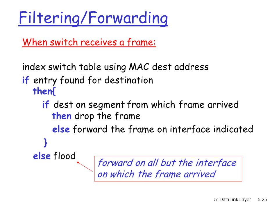 5: DataLink Layer5-26 Switch example Suppose C sends frame to D r Switch receives frame from from C m notes in bridge table that C is on interface 1 m because D is not in table, switch forwards frame into interfaces 2 and 3 r frame received by D hub switch A B C D E F G H I address interface ABEGABEG 11231123 1 2 3