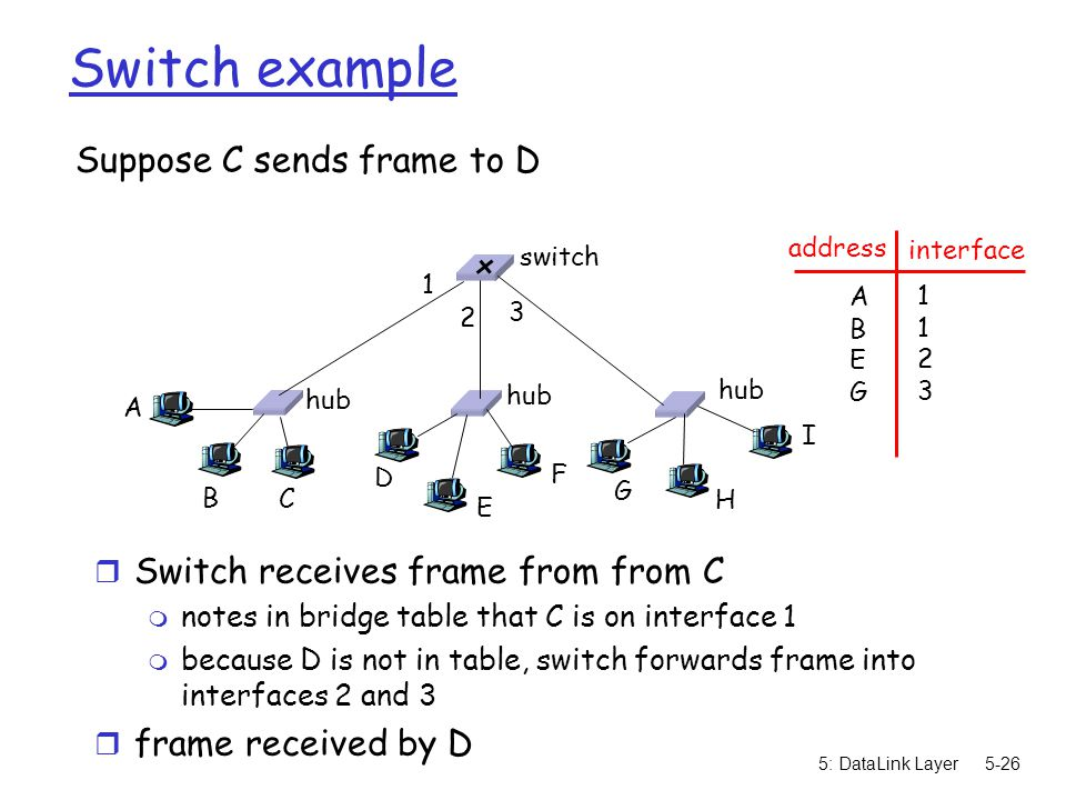 5: DataLink Layer5-27 Switch example Suppose D replies back with frame to C.