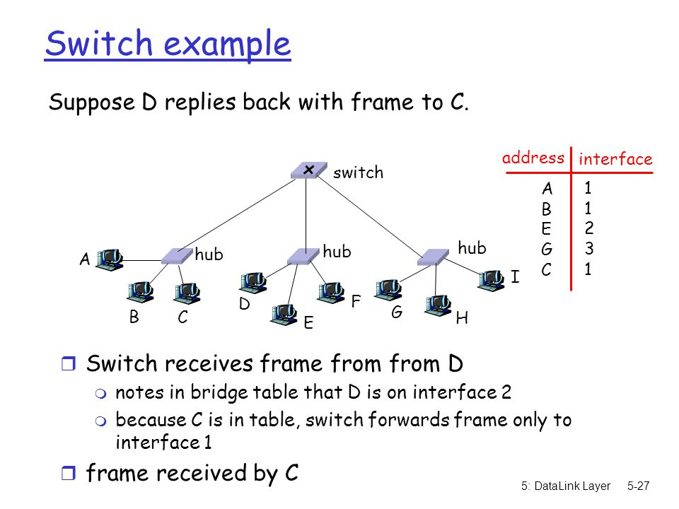 5: DataLink Layer5-28 Switch: traffic isolation r switch installation breaks subnet into LAN segments r switch filters packets: m same-LAN-segment frames not usually forwarded onto other LAN segments m segments become separate collision domains hub switch collision domain