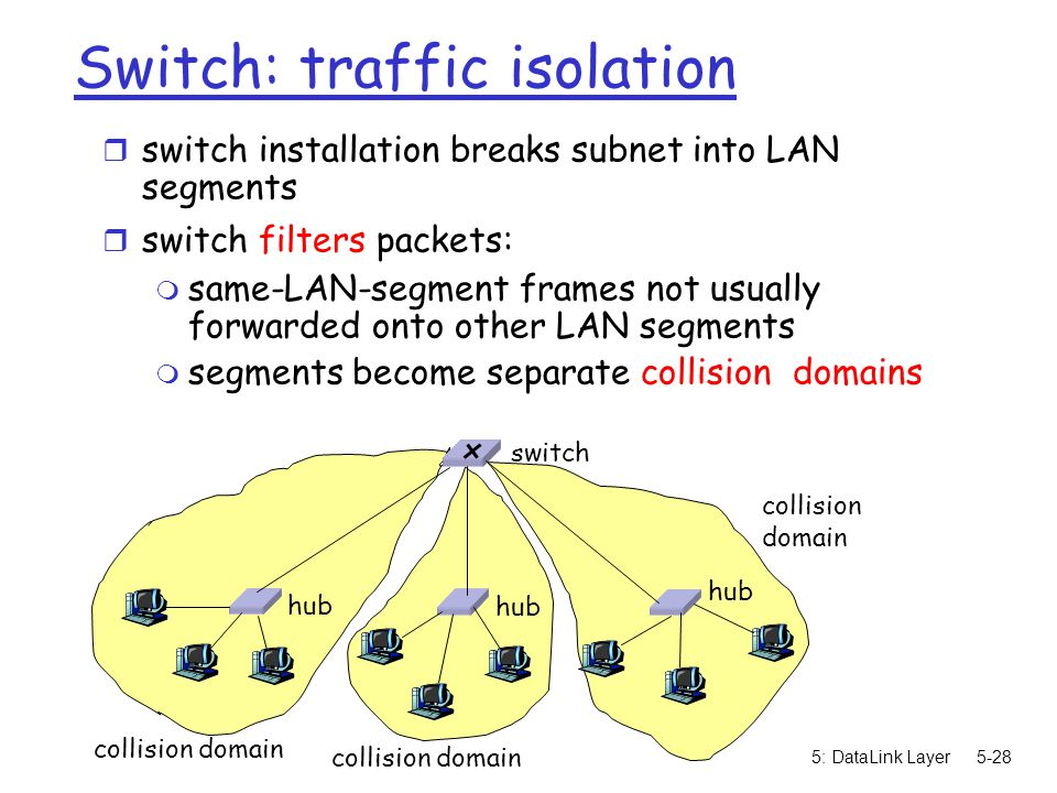 5: DataLink Layer5-29 Switches: dedicated access r Switch with many interfaces r Hosts have direct connection to switch r No collisions; full duplex Switching: A-to-A' and B-to-B' simultaneously, no collisions switch A A' B B' C C'