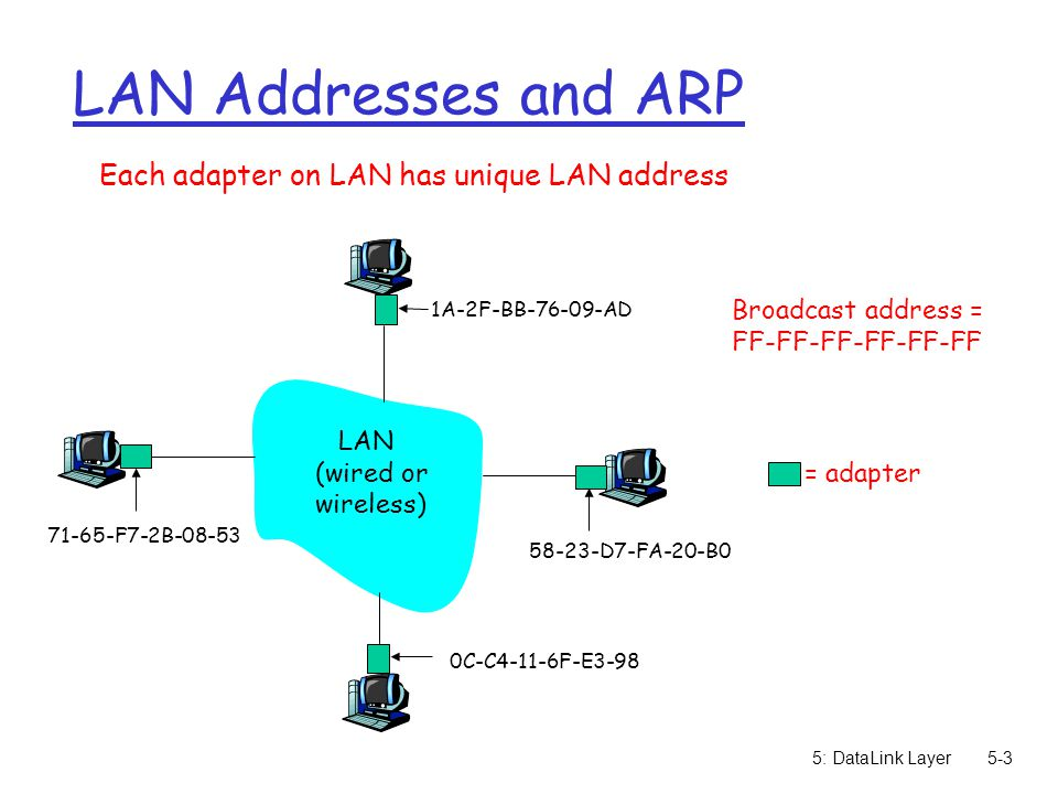 5: DataLink Layer5-4 LAN Address (more) r MAC address allocation administered by IEEE r manufacturer buys portion of MAC address space (to assure uniqueness) r Analogy: (a) MAC address: like Social Security Number (b) IP address: like postal address  MAC flat address ➜ portability m can move LAN card from one LAN to another r IP hierarchical address NOT portable m depends on IP subnet to which node is attached