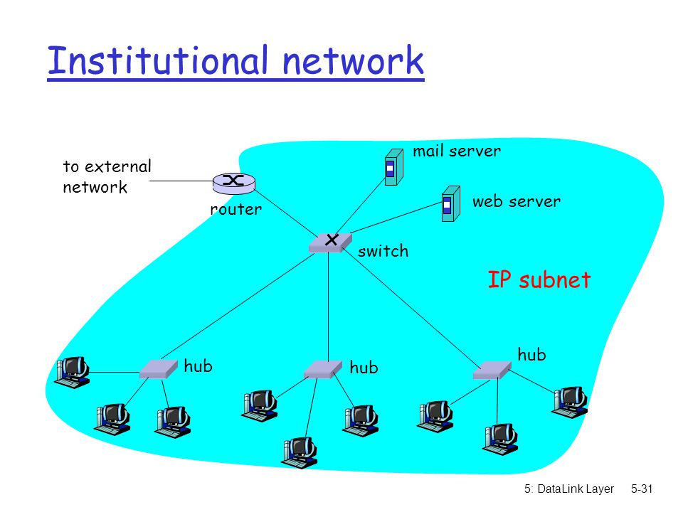 5: DataLink Layer5-32 Switches vs.