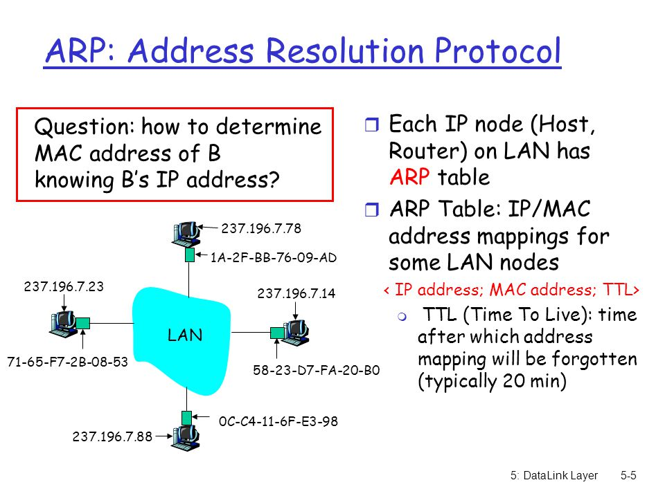 5: DataLink Layer5-6 ARP protocol: Same LAN (network) r A wants to send datagram to B, and B's MAC address not in A's ARP table.