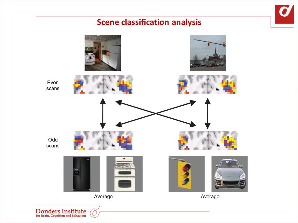 Confound: for scenes, subjects might have attended serially to the single constituent objects E2: faster stimulus presentation (150ms)