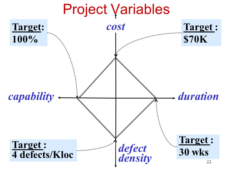 23 Project Variables cost capabilityduration defect density Target : $70K Actual: 100% Target : 30 wks Target : 4 defects/Kloc this project Actual: 1 defect/Kloc Actual: 20 wks Actual: $90K Target: 100%