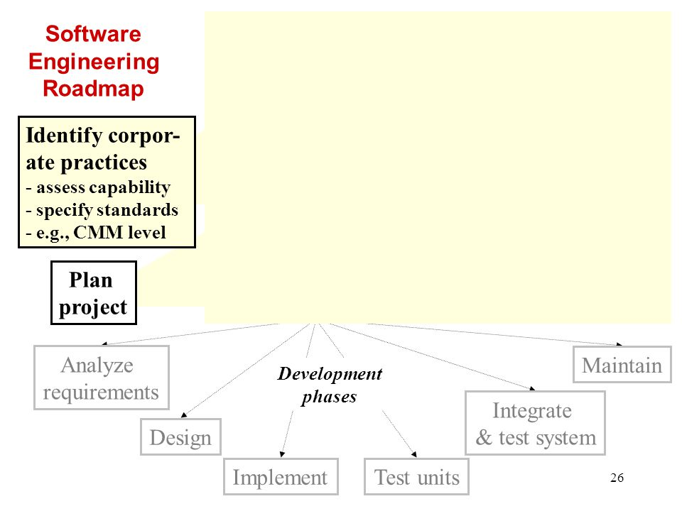27 Plan development process Plan configuration management - how to manage documents & code - document: SCMP Plan quality assurance - how to ensure quality - document: SQAP Integrate & test system Analyze requirements Design Maintain Test unitsImplement Software Engineering Roadmap Identify corpor- ate practices - assess capability - specify standards - e.g., CMM level Development phases Plan verification & validation - verify the product satisfies requirements - validate each phase by showing it succeeded document: SVVP Plan project