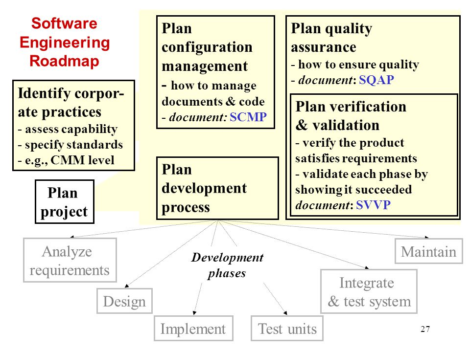 28 Typical Project Roadmap 1.Understand nature & scope of proposed product 2.
