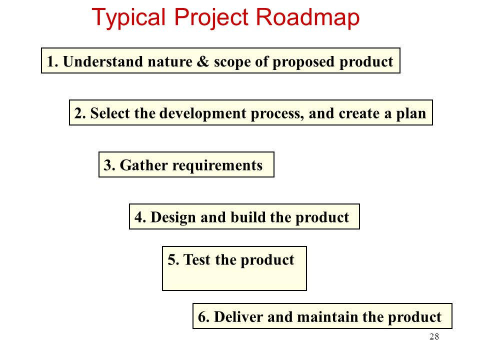 29 Planning Determine requirements Determine resources Select lifecycle model Determine product features strategy