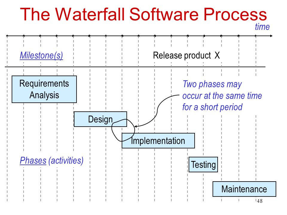 49 Why a Pure Waterfall Process is Usually Not Practical  Don't know up front everything wanted and needed oUsually hard to visualize every detail in advance  We can only estimate the costs of implementing requirements oTo gain confidence in an estimate, we need to design and actually implement parts, especially the riskiest ones oWe will probably need to modify requirements as a result  We often need to execute intermediate builds oStakeholders need to gain confidence oDesigners and developers need confirmation they re building what's needed and wanted  Team members can t be idle while the requirements are being completed oTypically put people to work on several phases at once