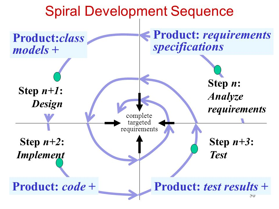 51 The Spiral Process time 1 Requirements analysis Design Coding Testing 1Iteration # 1 1 2 2 2 3 3 3 Product released X Intermediate version* completed X *typically a prototype M I L E S T O N E S 23 2 3 1