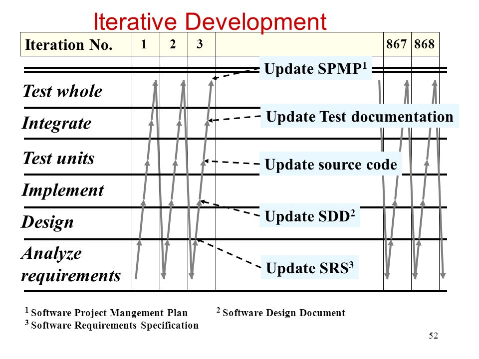 53 Iterative development