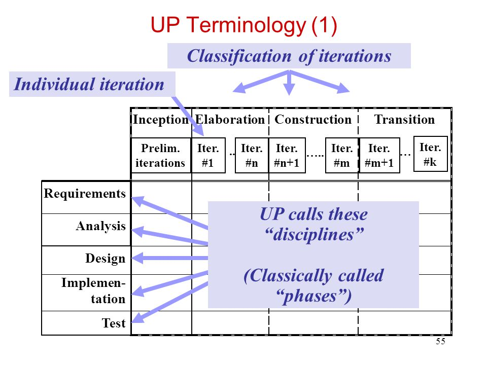 56 UP Terminology (2) Requirements Analysis Design Implementation Test Requirements analysis Implementation UP Terminology Classical Terminology Integration Design Test