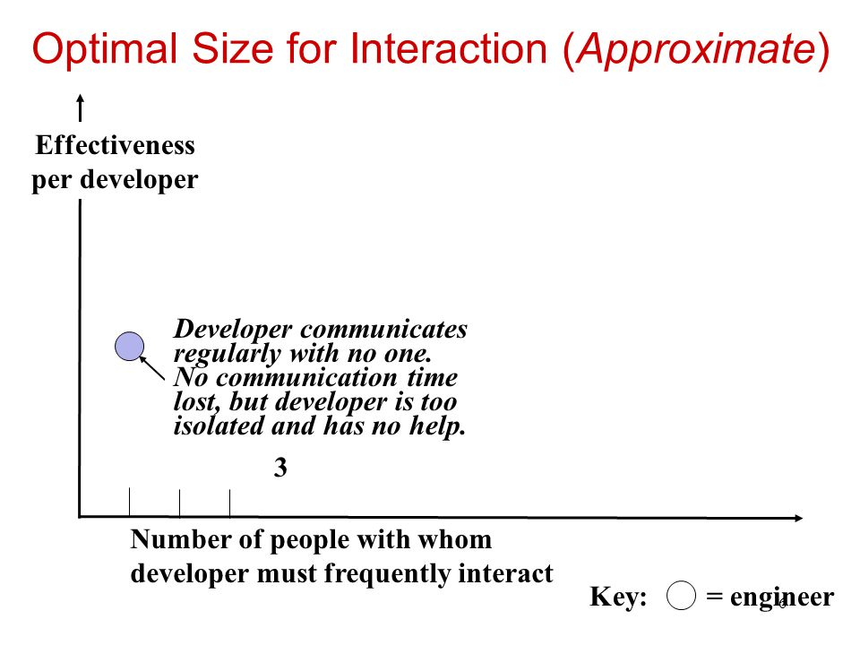 7 Optimal Size for Interaction (Approximate) Number of people with whom developer must frequently interact Developer communicates regularly with eleven people.