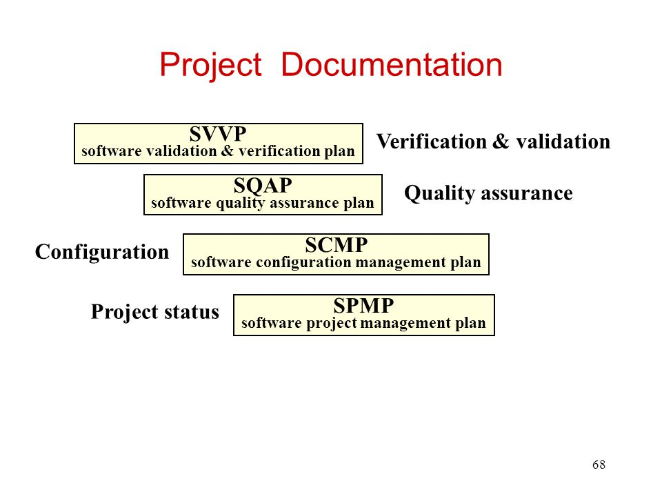 69 Example of Documentation Set (with Dynamic Content shown) SRS software requirements specifications STP software test plan SCMP software configuration management plan SDD software design document SPMP software project management plan Source Code References to all other documents Project status* Configuration* Test results* Direction of hyperlink * Dynamic component Updates*