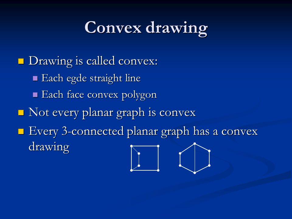 Facial cycle Boundary of a face Boundary of a face Facial cycle of a graph G is boundary of outer face Facial cycle of a graph G is boundary of outer face Facial cycle of G also called C 0 (G) Facial cycle of G also called C 0 (G) C* 0, outer convex polygon, polygonal drawing of C 0 C* 0, outer convex polygon, polygonal drawing of C 0