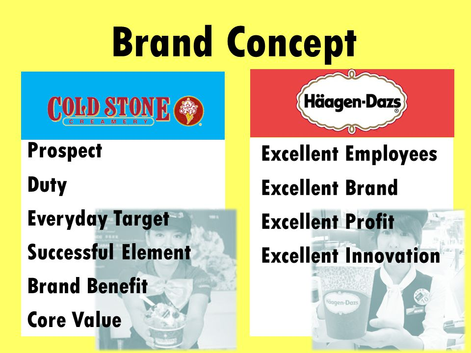 Marketing Feature The Ultimate Ice Cream Experience Quality Campaigns (2/1.4/0/-23) 2 (Ingredients) 1.4 (Weight) 0 (Natural) -23 (Low Temperature) 2 1.4 0 -23
