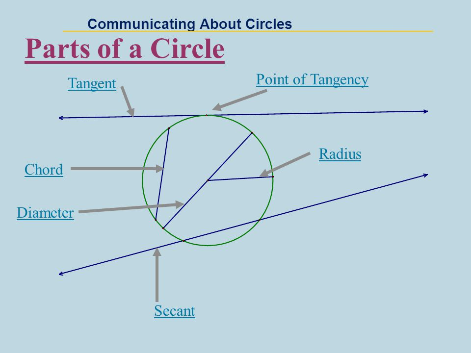 Communicating About Circles Tell whether each segment is best described as a chord, secant, tangent, diameter, or radius Secant A Radius Chord Diameter