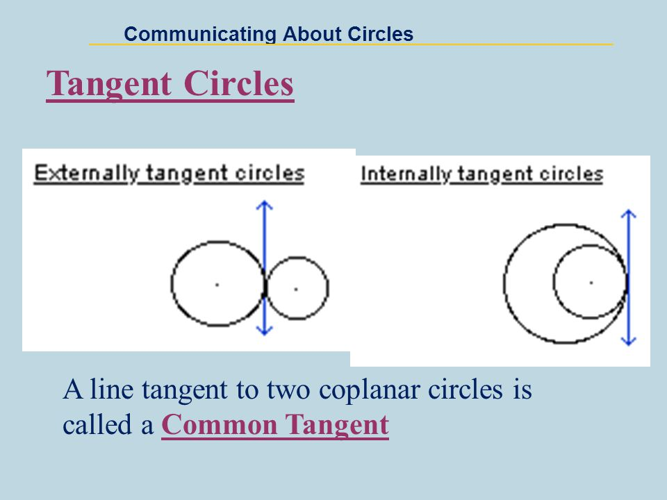 Communicating About Circles Concentric Circles Two or more coplanar circles that share the same center.