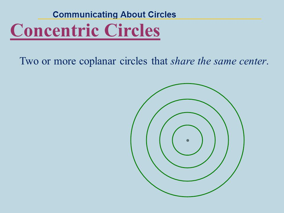Communicating About Circles Common Internal Tangents Common External Tangents Common External Tangent does not intersect the segment joining the centers of the two circles.