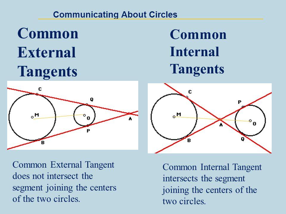 Communicating About Circles A circle divides a plane into three parts 1.Interior 2.Exterior 3.On the circle