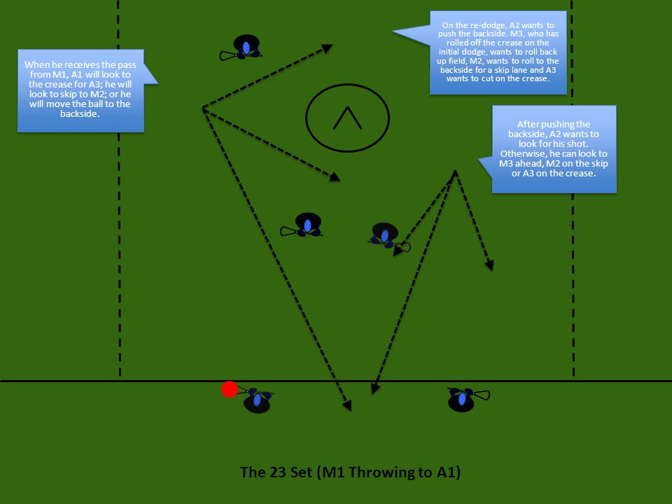 The 23 Set: Execution If M1 throws back to M2 (who is following the play), then M2 wants to step in and draw a defender, then move the ball immediately to the backside to M3 (the pop-off guy) who will look to shoot and or re-dodge.