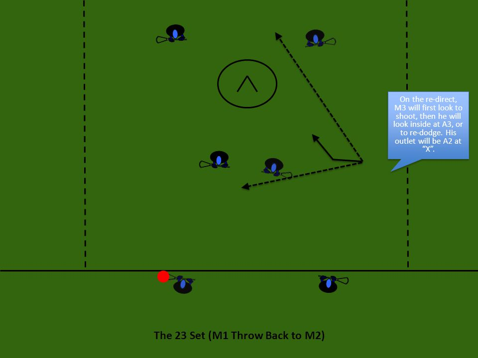 The 23 Set: Execution If M1 decides to sweep to his right, M2 can either cut through, or set an on-ball screen for M1.
