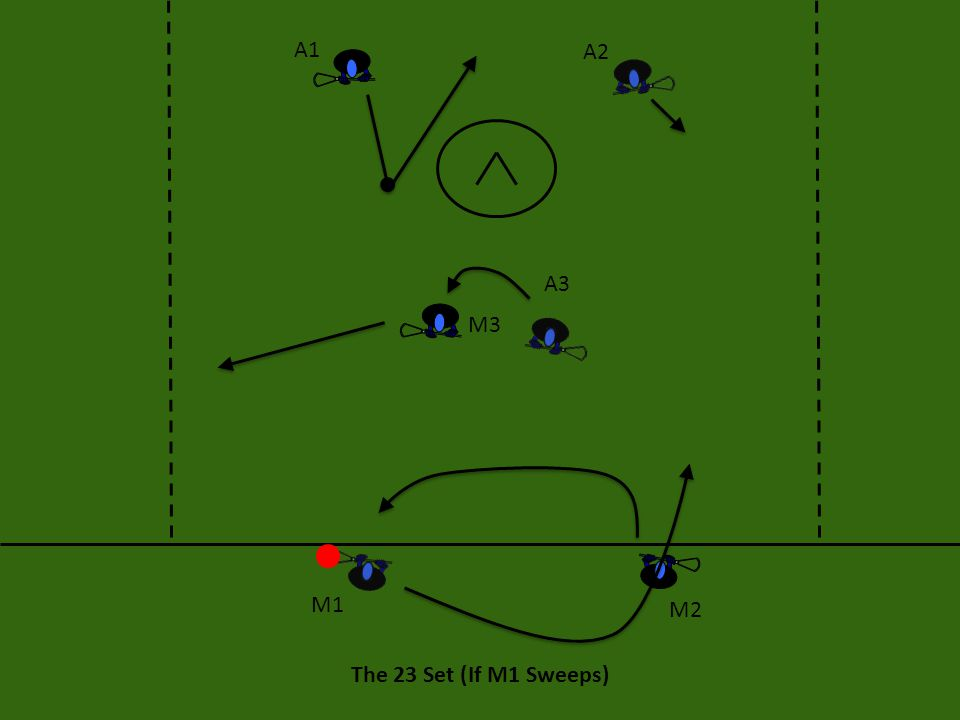 The 23 Set (If M1 Sweeps) After the sweep, M1 wants to look to the crease, or ahead to the A2.