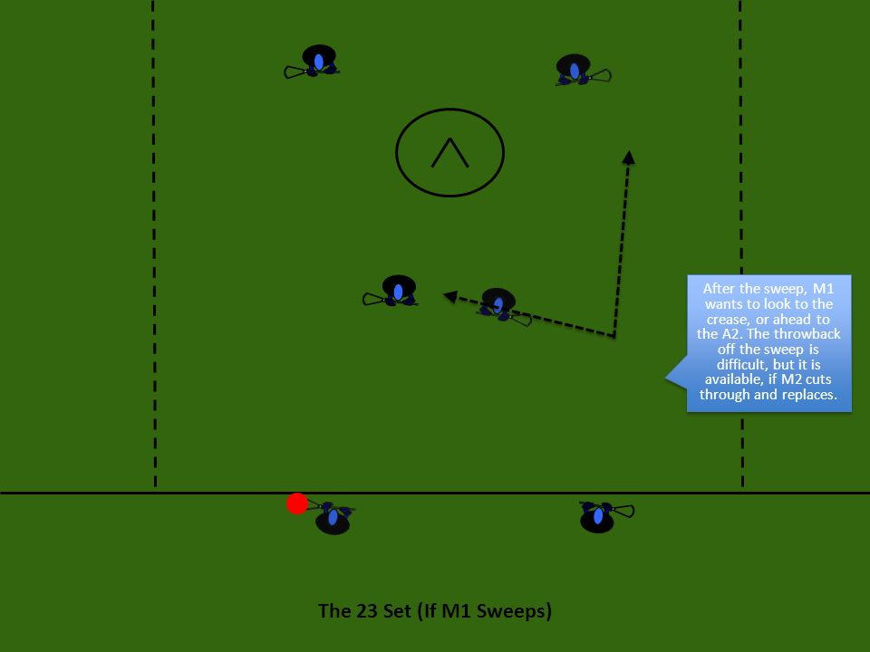 The 23 Set: Execution Attack Dodging The 23 can be initiated by M1 or M2, but it can also be initiated by A1 or A2.