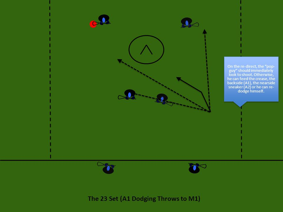The 22 Set: Execution If A1 throws back to A2, then A2 should push the backside looking to feed A3 and M3 on the crease.
