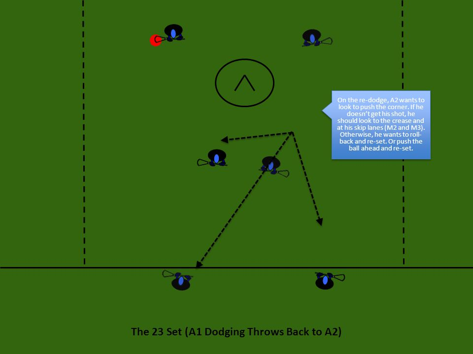 The 23 Set: Execution 23 Purple 23 Purple is an away from ball pick during the backside (A2) re-dodge.
