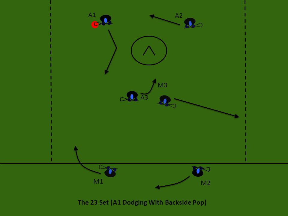 The 23 Set (A1 Dodging With Backside Pop) On the backside pop option, the looks are a little bit different, but A1 wants to look to the crease or ahead to the front side midfielders (M1 and M2).