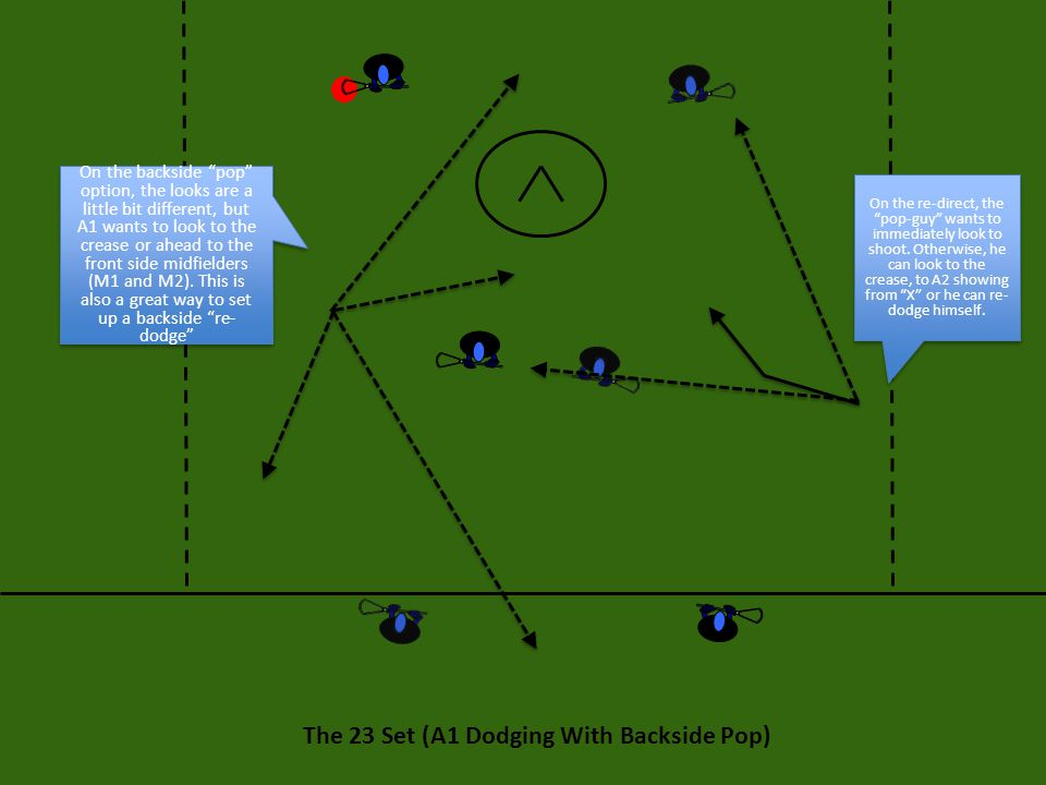 The 23 Set: Final Thoughts The 23 Set is a very complex set that requires players be able to react instinctively to what the defense presents them.