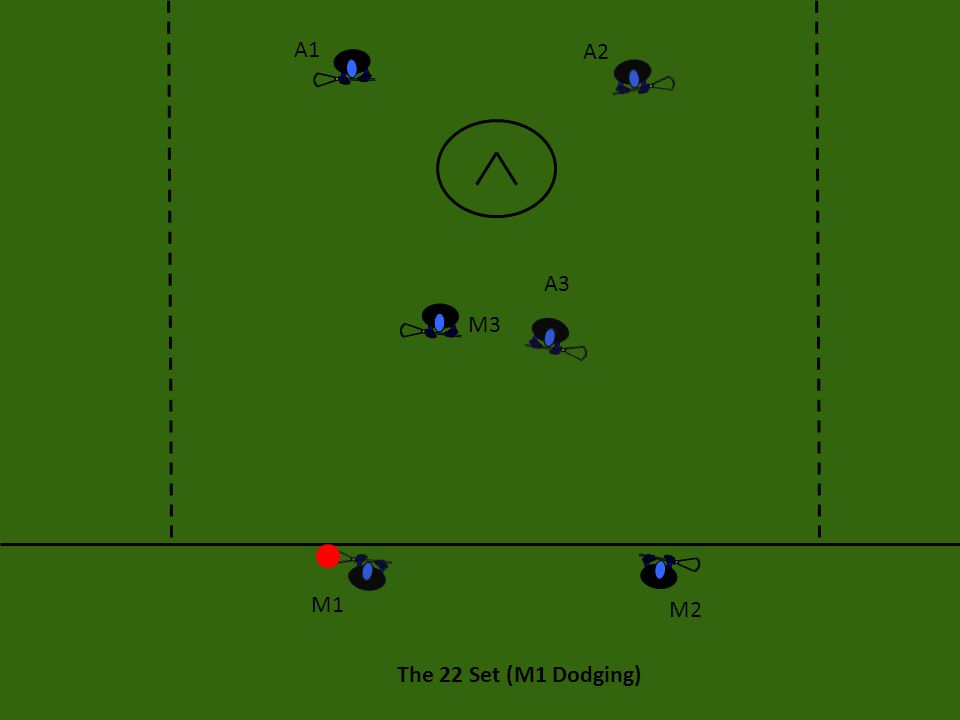 The 22 Set: Execution This offense starts with either M1 or M2 dodging (we will assume M1 is the dodger in this instance).