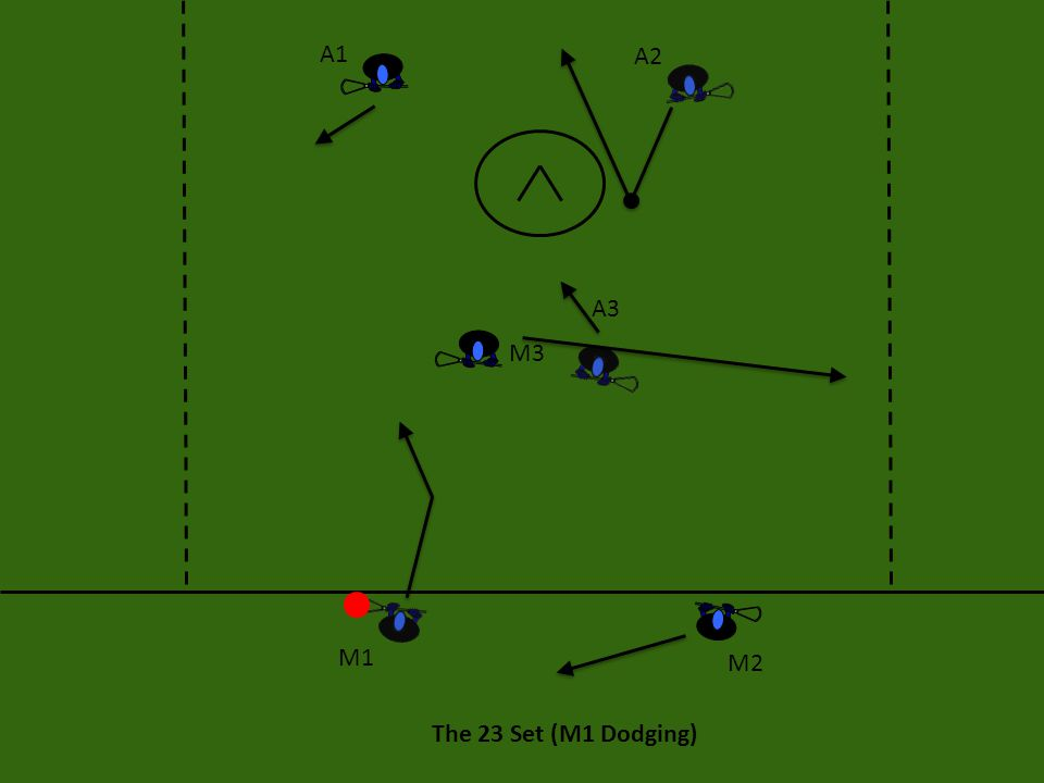 The 23 Set (M1 Dodging) After the initial dodge, if M1 doesn't have a shot, he wants to look to the crease, or ahead to A1 or he wants to rollback and throw the ball to M2.