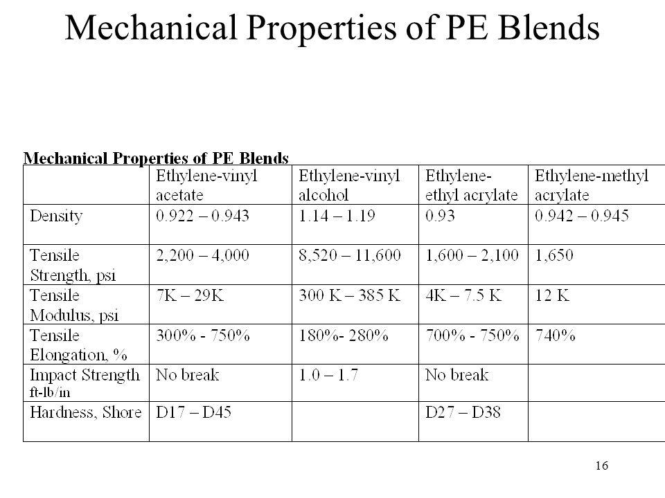 17 Processing Properties of PE Blends