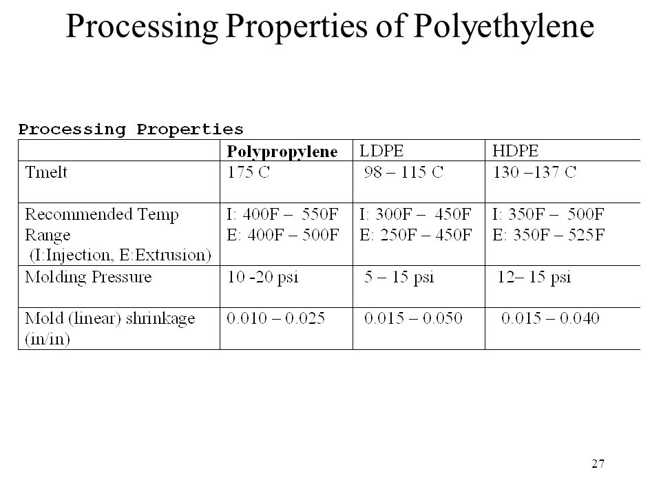 28 Copolymers of Polypropylene Ethylene-propylene copolymers –Small amount of PP can lower crystallinity of linear HDPE Polyallomers (block copolymers) –Blocks of PE and PP polymers allows crystallization to take place –Properties are similar to HDPE and PP Ethylene-propylene rubbers –Random co-polymerization of ethylene and propylene prevents crystallization of the chains by suppressing regularity of molecules –Resulting polymers are amorphous having low Tg (between -110C and -20C depending on % of PE and PP) –Polymers are rubbery at room temperature –Conventional vulcanization allows for use as commercial rubber, thermoplastic rubbers, TPR