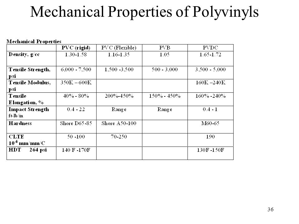 37 Physical Properties of Polyvinyls