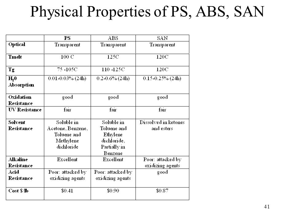 42 Processing Properties of PS, ABS, SAN